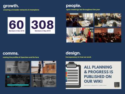 Development of Scotland's Open Government Network
